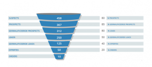 Sales_Funnel.thumb.png.20e3bfbbb58cebb02fae2905037675ee.png