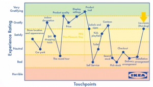 ikea-touchpoints-graph-2.png